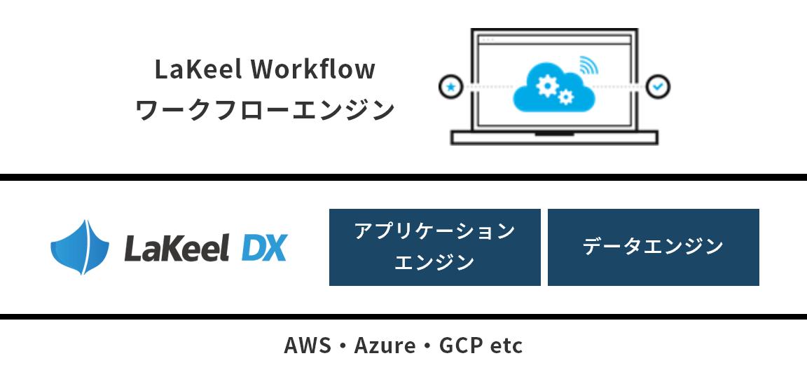 価値のあるDXに取り組むための戦略的ITとは