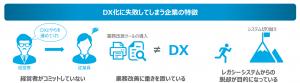 DX化を実現できている企業は一握り